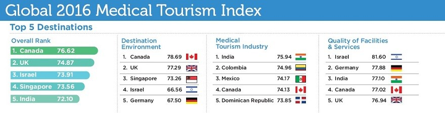medical tourism report Republic of turkey ministry of health directorate general of health services department of health tourism evaluation report on medical tourism in turkey 2013.